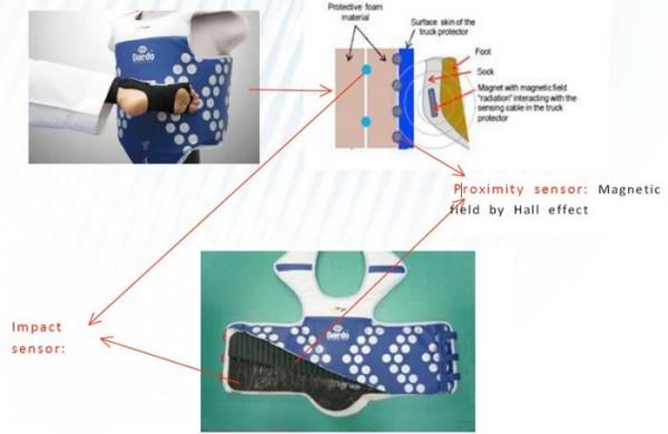 schema del funzionamento della corazza elettronica